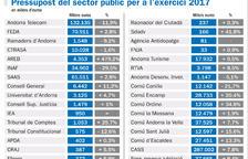 La despesa pública augmenta a 1.262 milions