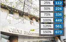 Els autònoms pagaran entre 112 i 673 euros de quota a la CASS