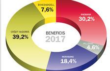 Els beneficis dels bancs van caure un 15% l'any passat