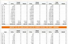 El fons de pensions té 1.200 milions i n'hi ha 7.000 de compromesos