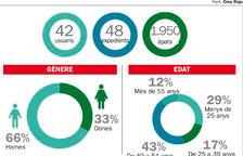Creix un 15% l'atenció per  casos d'exclusió social