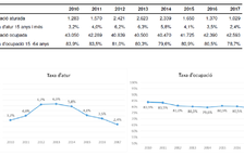 Índex de treballadors més baix des del 2010