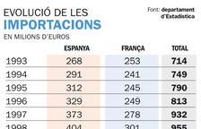 Les importacions de França arriben a mínims històrics