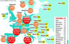 El nombre de morts a Itàlia es dispara i es registren més de 600 defuncions en un dia