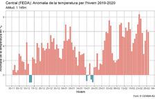 Gràfic 1: anomalia de la temperatura diària respecte a la temperatura mitjana diària per al període de referència 1981-2020. En vermell es mostra quan l'anomalia diària està per sobre de la mitjana i en blau quan és inferior a la mitjana climàtica.