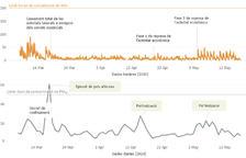 Evolució de les concentracions d'NO2 i PM10 a l'estació de mesurament automàtic del Prat Gran d'Escaldes-Engordany durant el període de confinament. Podeu consultar el gràfic interactiu a l'adreça https://bit.ly/airedequalitat. Origen de les dades: http://www.aire.ad.