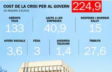 El Govern ha destinat 225 milions d'euros a la Covid