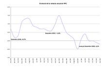 L'IPC avançat registra una taxa interanual del -0,2% al desembre