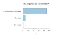 El 90% dels enquestats per l'OBSA creu en el canvi climàtic