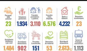 El detall de la feina de la Creu Roja durant l'epidèmia mundial