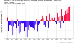 El gràfic del clima des de