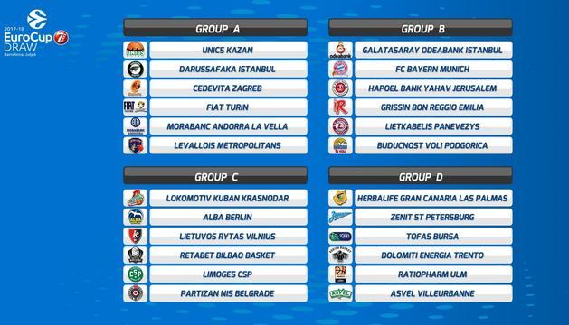 Els emparellaments per a la primera fase de l'Eurocup.