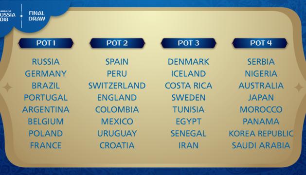 La selecció espanyola en no ser cap de sèrie podria compartir grup amb França, Alemanya o el Brasil.