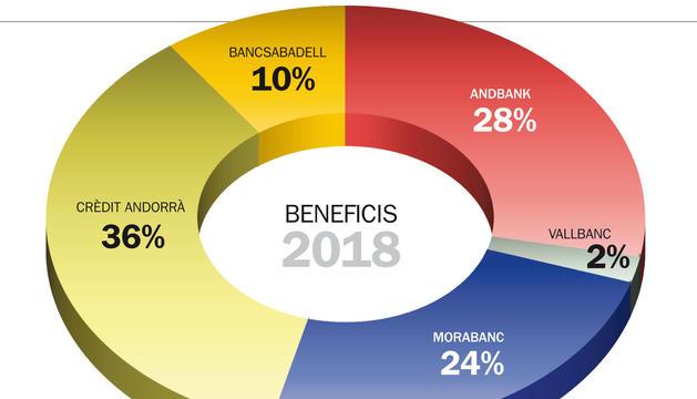 Els beneficis dels bancs baixen fins als 100 milions