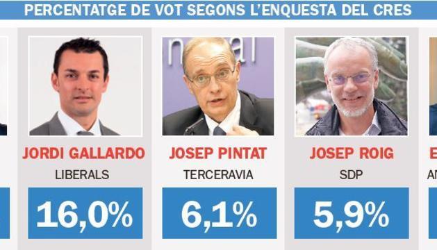 Valoració dels candidats segons l'enquesta dels CRES