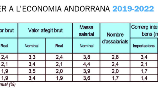 PREVISIONS PER A L'ECONOMIA ANDORRANA 2019-2022