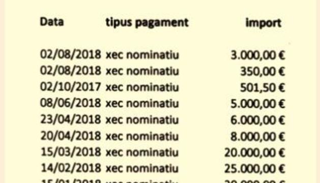 Documentació sobre els pagaments a Lusitans