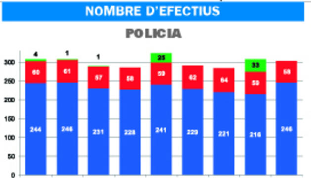 Andorra és el cinquè país europeu amb més carcellers per habitant