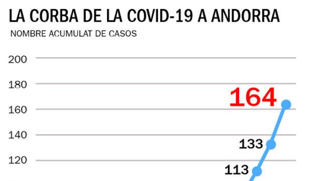 La corba de la Covid-19 a Andorra