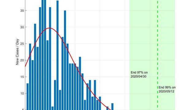 El gràfic de l'evolució prevista a Andorra