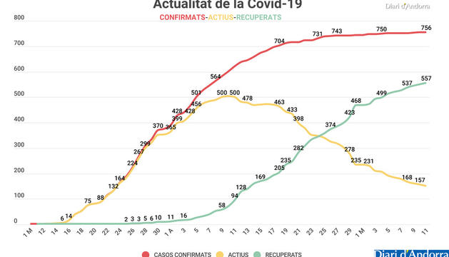 El 9% de la població ha passat la Covid