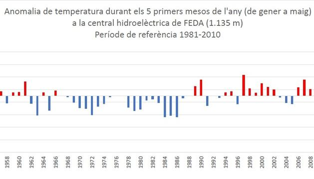 El gràfic amb les dades de temperatura des del 1950.