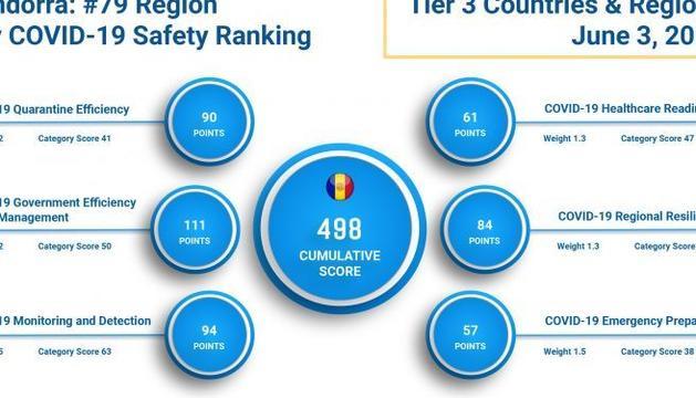 El gràfic de puntuació de Depp Knowledge Group a Andorra per la gestió de la pandèmia