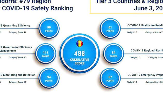 Andorra acumula 498 punts i es posiciona 79è en l'àmbit mundial.