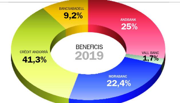 El benefici de la banca creix 5 anys després