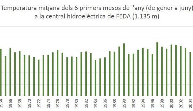 Les dades registrades els sis primers mesos de l'any des de 1950