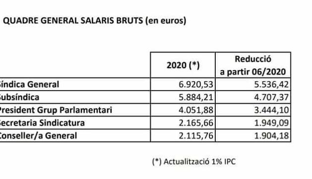 El quadre de salaris del 2020 per càrrec i la reducció del juny