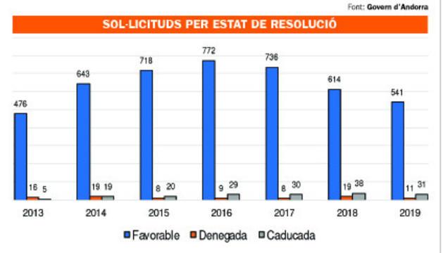 La inversió forana ha formalitzat 790 milions d'euros des del 2012
