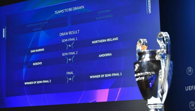 El quadre del sorteig de la ronda preliminar de la Champions.