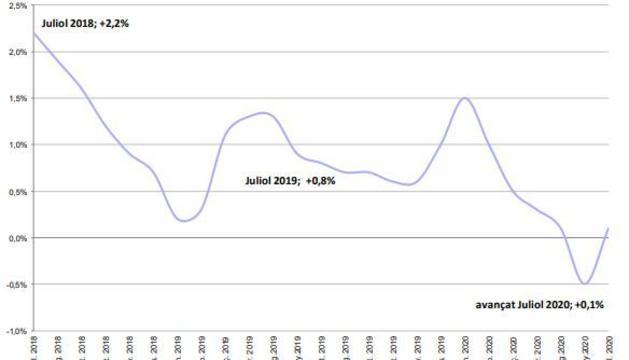 Evolució anual de l'IPC
