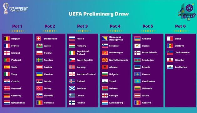 El quadre de bombos que ha fet públic la UEFA.
