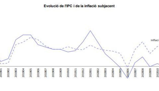 L'evolució de l'IPC
