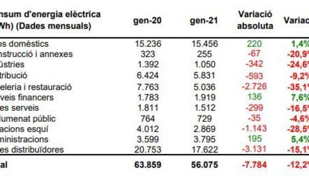 Evolució del consum d'electricitat al gener