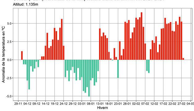 Anomalia de la temperatura diària durant l'hivern 2020-2021.