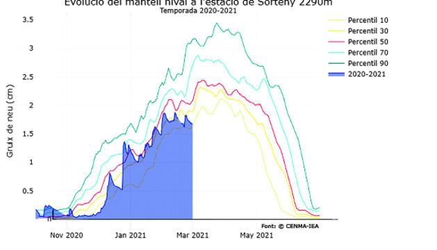 Evolució del mantell nival a l'estació de Sorteny 2290 m.