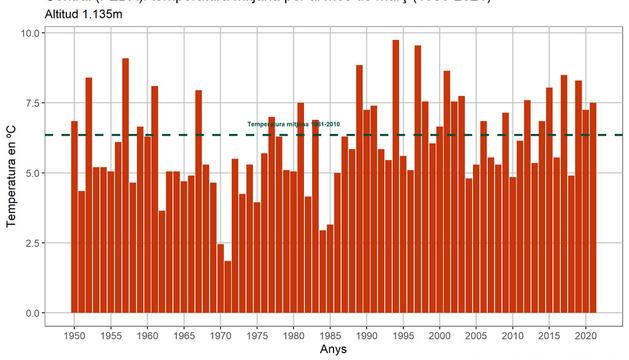 Temperatura mitjana del març des del 1950.