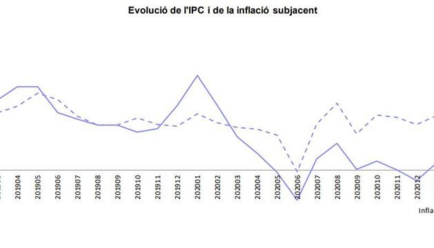 Gràfic de l'evolució de l'IPC