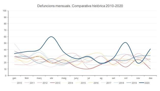 Comparativa de defuncions per mesos dels darrers 10 anys.