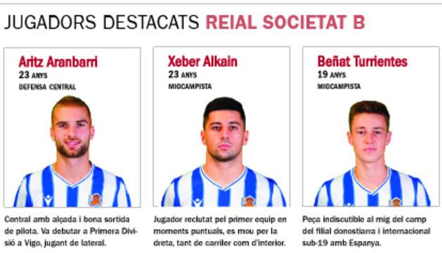 La Reial Societat B, primer rival de l'FC Andorra