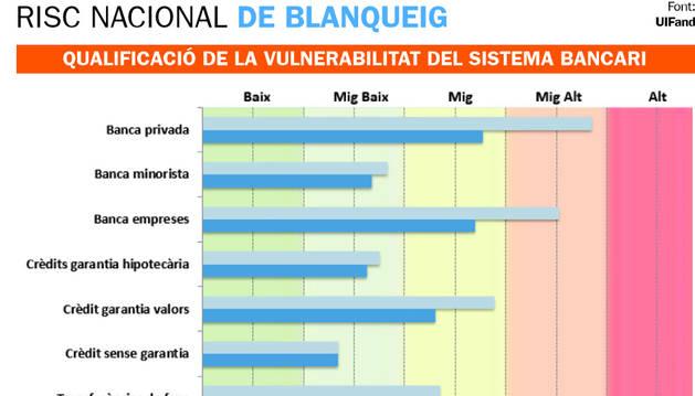 QUALIFICACIÓ DE LA VULNERABILITAT DEL SISTEMA BANCARI