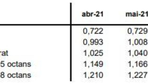 Comparativa de preus del maig i de l'abril