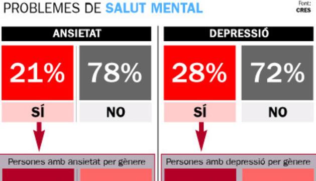 Un 40% de les dones afirmen patir depressió arran de la Covid