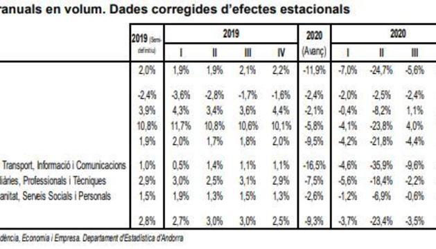 Evolució de les dades dels sectors econòmics