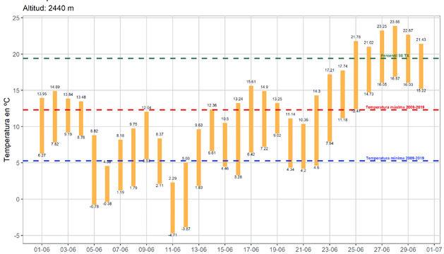 Evolució de la temperatura a Perafita. Font: CENMA-IEA