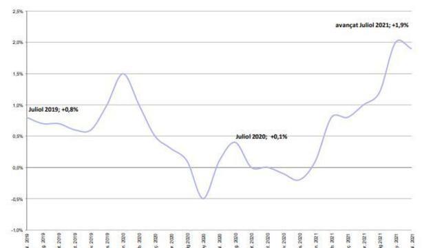 Evolució de preus del juliol