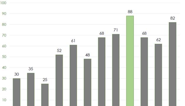 EL GRM han fet 82 rescats de muntanya aquest estiu, 20 més que el de l'any passat.